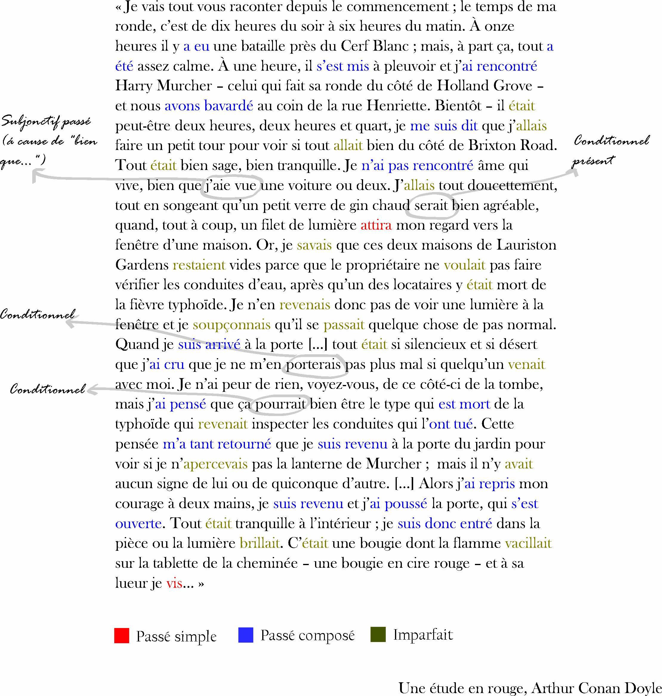 Claircir le myst re des temps de verbes les r p titions for Portent verbe